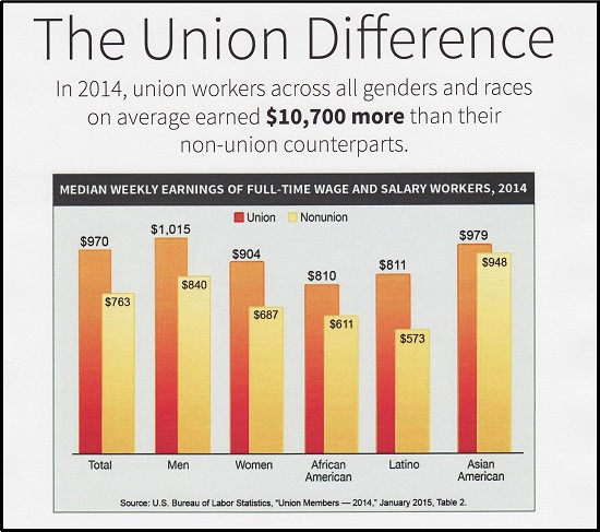 The Union Difference 10
